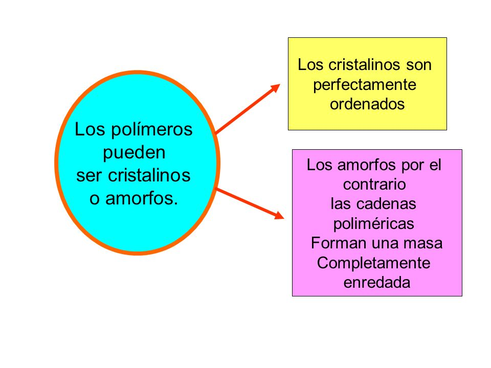 Los polímeros pueden ser cristalinos o amorfos. Los cristalinos son perfectamente ordenados Los amorfos por el contrario las cadenas poliméricas Forma