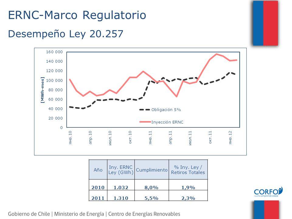 ERNC-Marco Regulatorio Desempeño Ley 20.257 Año Iny. ERNC Ley (GWh) Cumplimiento % Iny. Ley / Retiros Totales 20101.0328,0%1,9% 20111.3105,5%2,3%