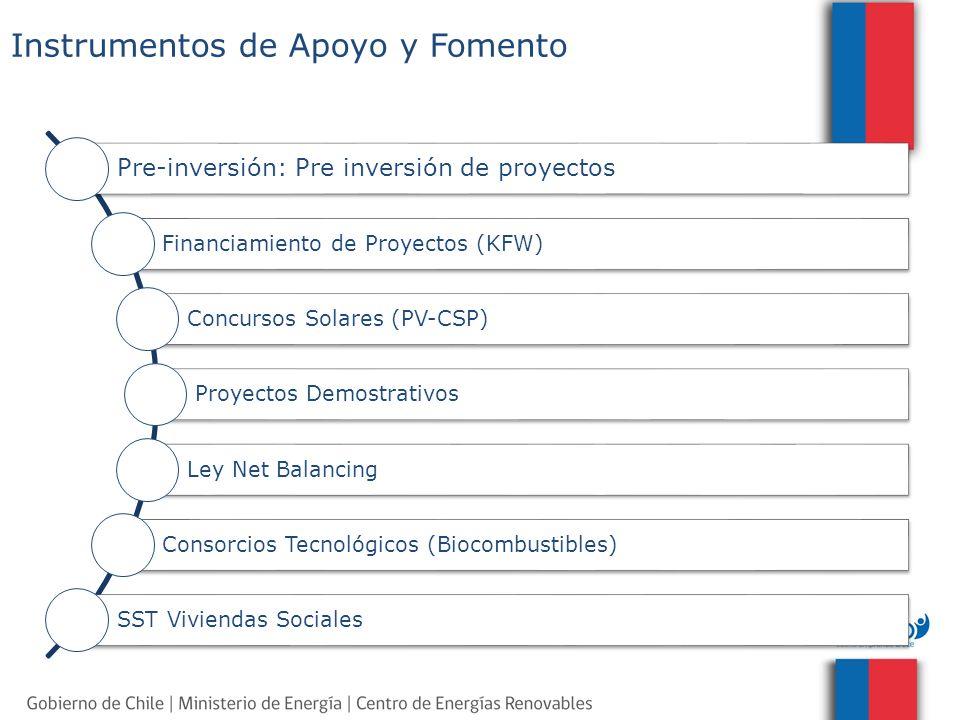 Instrumentos de Apoyo y Fomento Pre-inversión: Pre inversión de proyectos Financiamiento de Proyectos (KFW) Concursos Solares (PV-CSP) Proyectos Demos