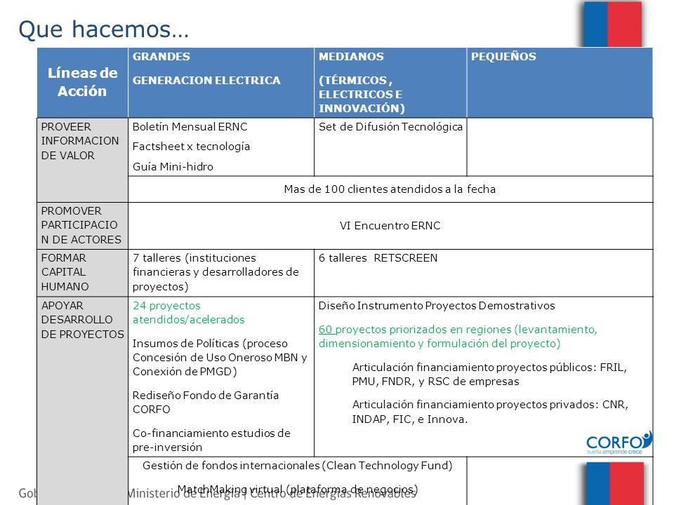 Líneas de Acción GRANDES GENERACION ELECTRICA MEDIANOS (TÉRMICOS, ELECTRICOS E INNOVACIÓN) PEQUEÑOS PROVEER INFORMACION DE VALOR Boletín Mensual ERNC