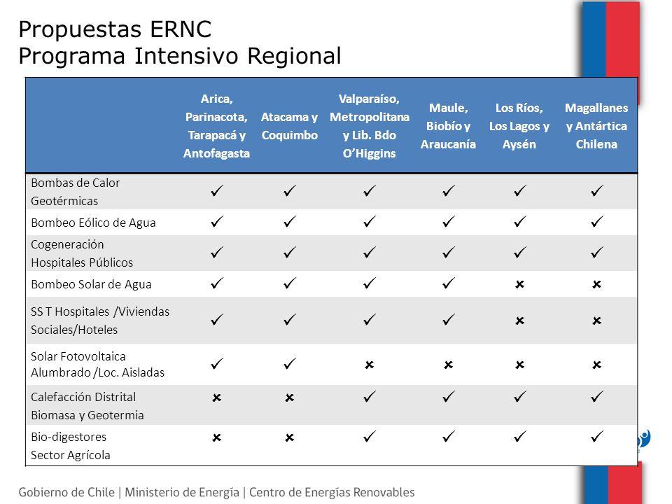 Propuestas ERNC Programa Intensivo Regional Arica, Parinacota, Tarapacá y Antofagasta Atacama y Coquimbo Valparaíso, Metropolitana y Lib. Bdo OHiggins