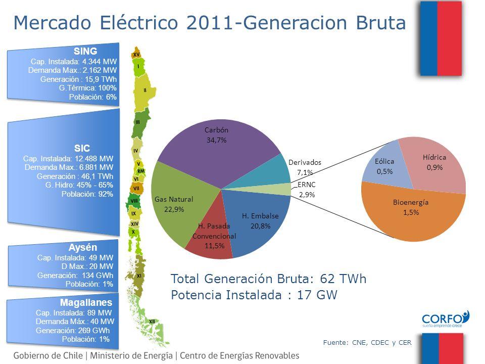Mercado Eléctrico 2011-Generacion Bruta SING Cap. Instalada: 4.344 MW Demanda Max.: 2.162 MW Generación : 15,9 TWh G.Térmica: 100% Población: 6% SIC C