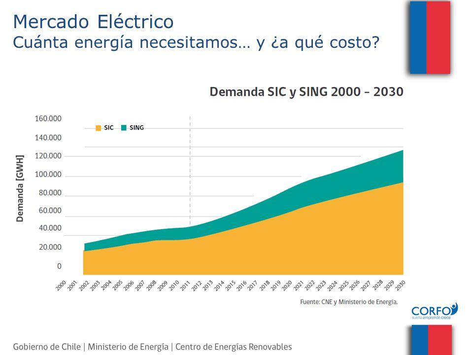 Seis pilares fundamentales : 1.Eficiencia energética 2.