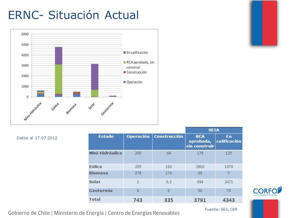 ERNC- Situación Actual SEIA EstadoOperaciónConstrucciónRCA aprobada, sin construir En calificación Mini-Hidráulica 26064178125 Eólica 20510028001670 B