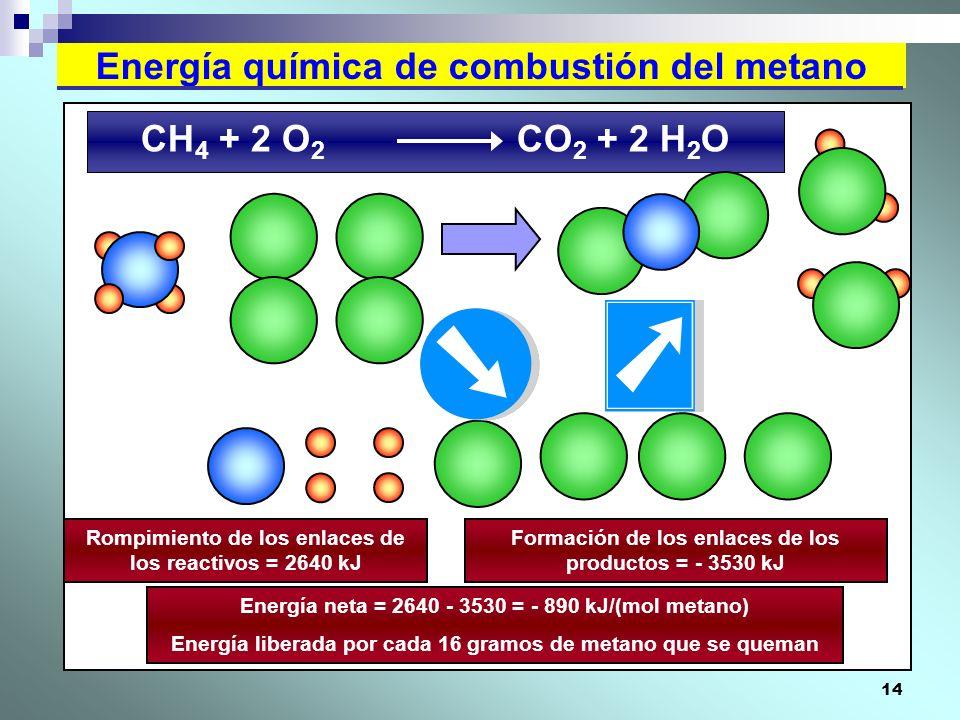 14 Energía química de combustión del metano CH 4 + 2 O 2 CO 2 + 2 H 2 O Rompimiento de los enlaces de los reactivos = 2640 kJ Formación de los enlaces