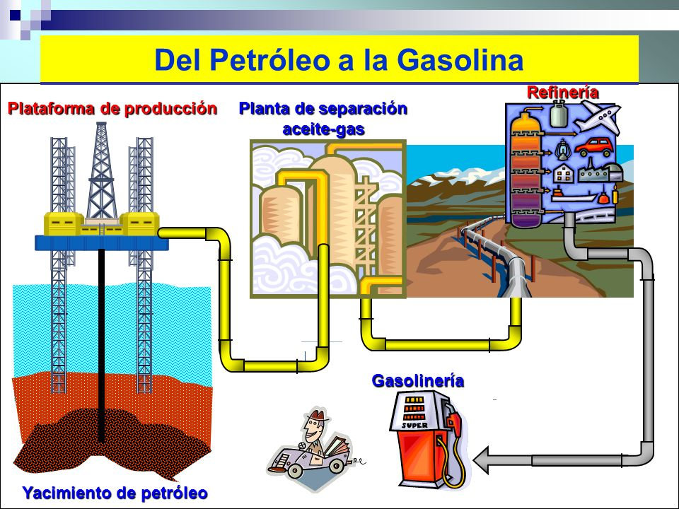 16 Del Petróleo a la Gasolina Yacimiento de petróleo Plataforma de producción Refinería Planta de separación aceite-gas Gasolinería