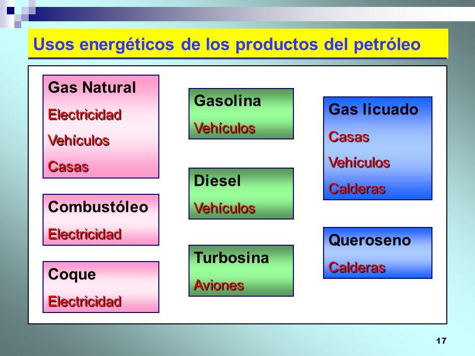 17 Usos energéticos de los productos del petróleo GasolinaVehículos TurbosinaAviones Gas licuadoCasasVehículosCalderas Gas NaturalElectricidadVehículo