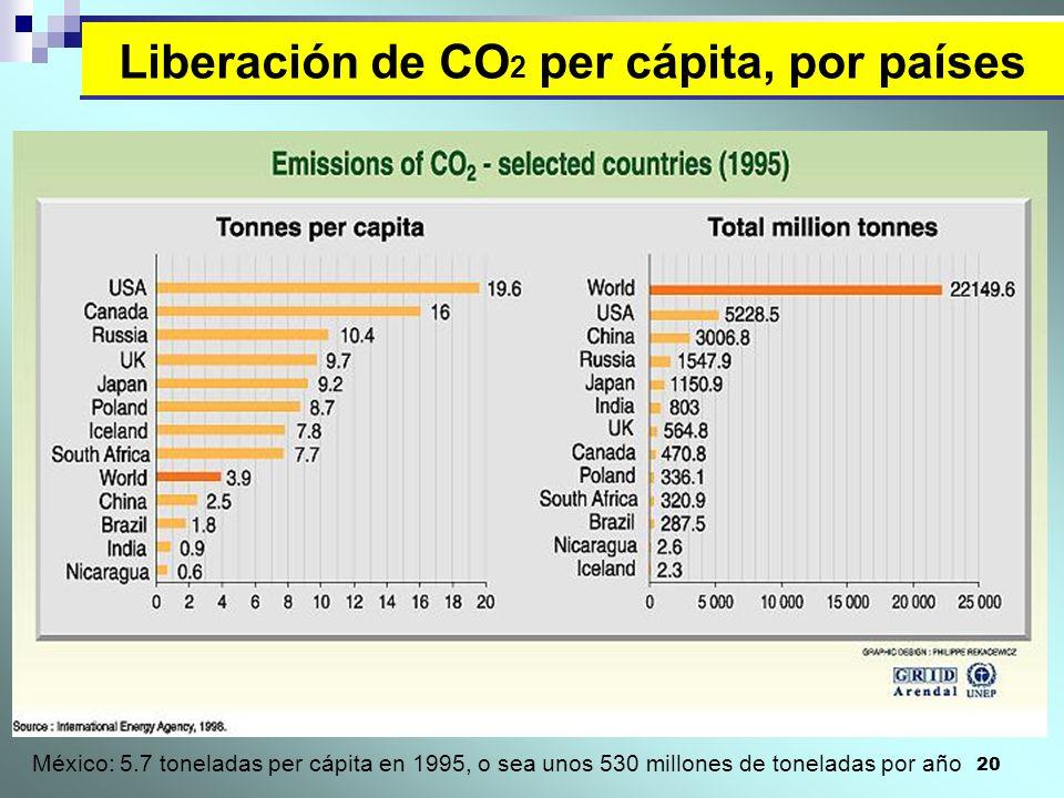 20 Liberación de CO 2 per cápita, por países México: 5.7 toneladas per cápita en 1995, o sea unos 530 millones de toneladas por año