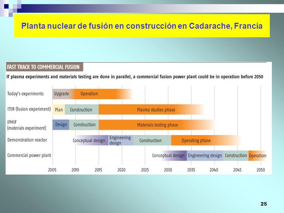 25 Planta nuclear de fusión en construcción en Cadarache, Francia