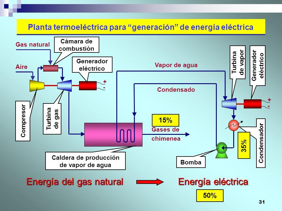 31 Planta termoeléctrica para generación de energía eléctrica Gases de chimenea Aire Vapor de agua Gas natural Condensado + - + - Energía del gas natu