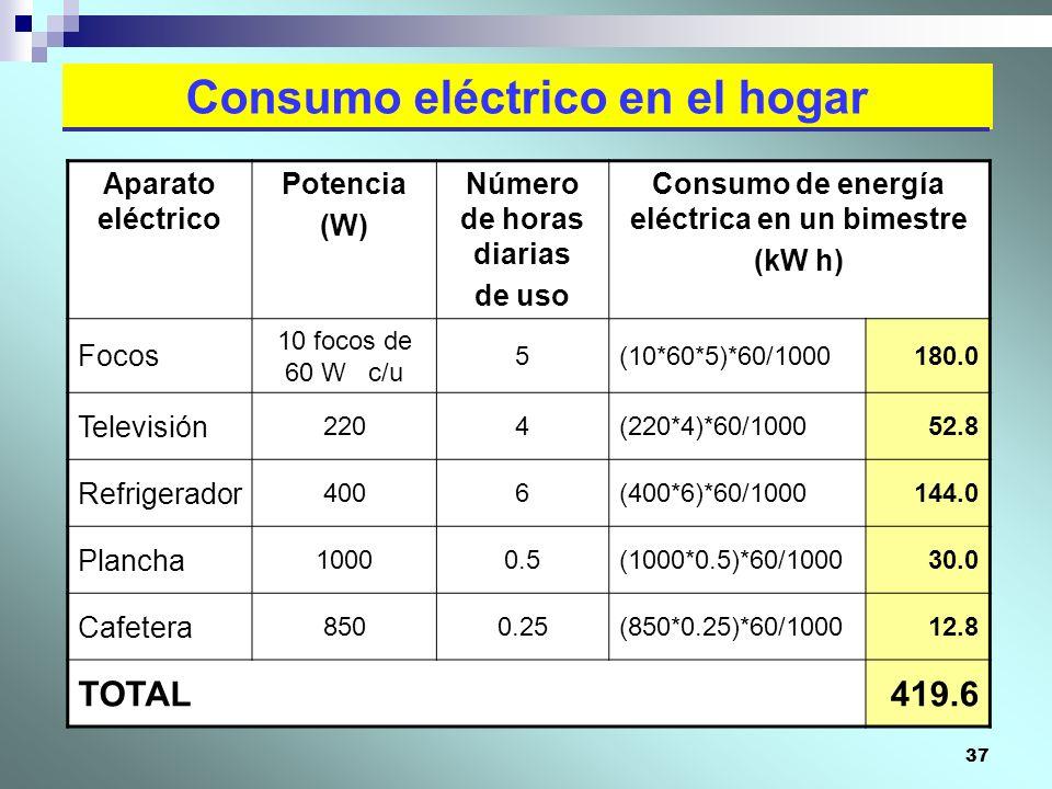37 Consumo eléctrico en el hogar Aparato eléctrico Potencia (W) Número de horas diarias de uso Consumo de energía eléctrica en un bimestre (kW h) Foco