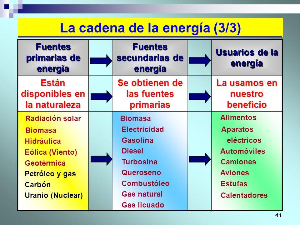 41 La cadena de la energía (3/3) Fuentes primarias de energía Fuentes secundarias de energía Usuarios de la energía Están disponibles en la naturaleza