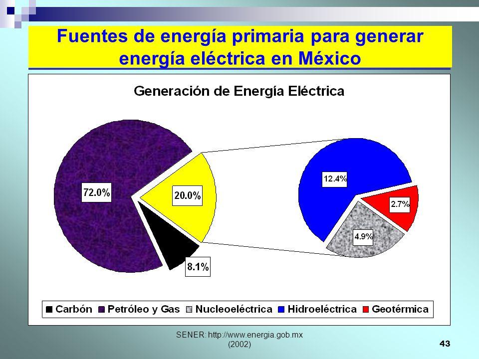 SENER: http://www.energia.gob.mx (2002)43 Fuentes de energía primaria para generar energía eléctrica en México