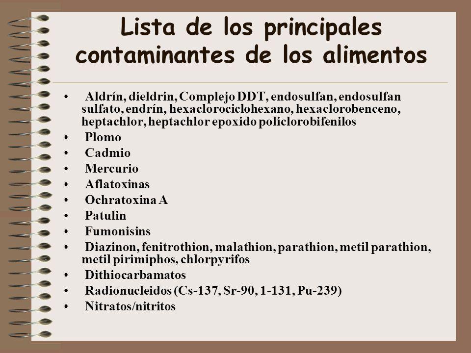 Lista de los principales contaminantes de los alimentos Aldrín, dieldrin, Complejo DDT, endosulfan, endosulfan sulfato, endrín, hexaclorociclohexano,