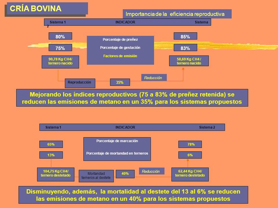 CRÍA BOVINA Importancia de la eficiencia reproductiva Porcentaje de preñez Porcentaje de gestación Factores de emisión Sistema 1 INDICADOR Sistema 2 8