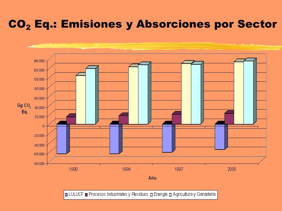 CO 2 Eq.: Emisiones y Absorciones por Sector
