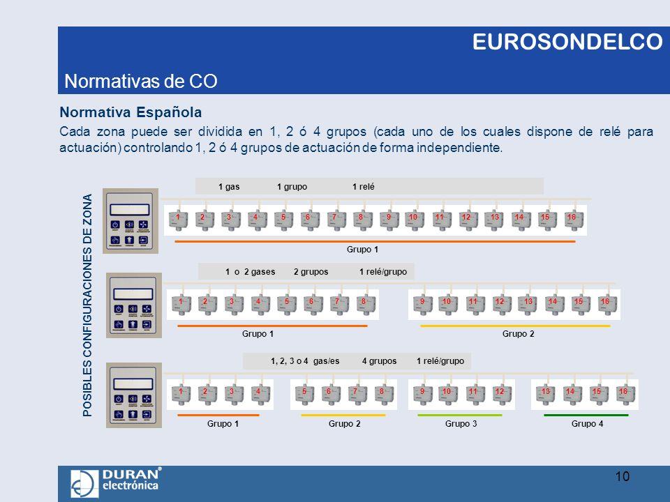 EUROSONDELCO Cada zona puede ser dividida en 1, 2 ó 4 grupos (cada uno de los cuales dispone de relé para actuación) controlando 1, 2 ó 4 grupos de ac