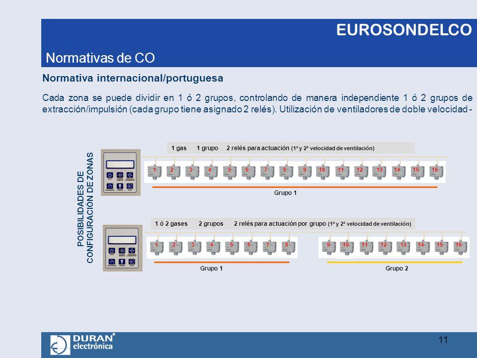 EUROSONDELCO Cada zona se puede dividir en 1 ó 2 grupos, controlando de manera independiente 1 ó 2 grupos de extracción/impulsión (cada grupo tiene as