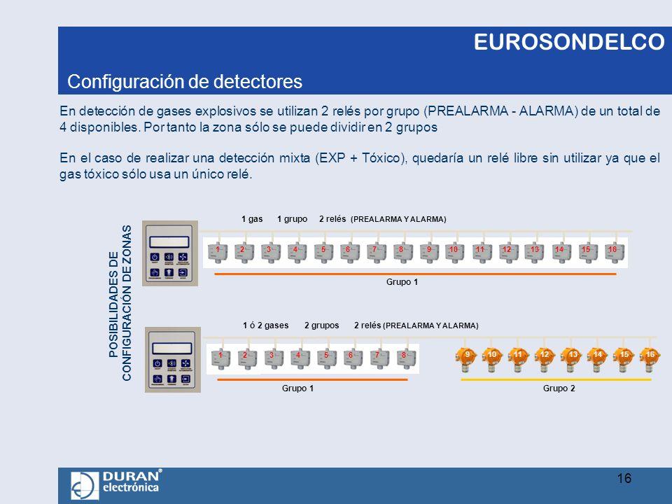 EUROSONDELCO En detección de gases explosivos se utilizan 2 relés por grupo (PREALARMA - ALARMA) de un total de 4 disponibles. Por tanto la zona sólo