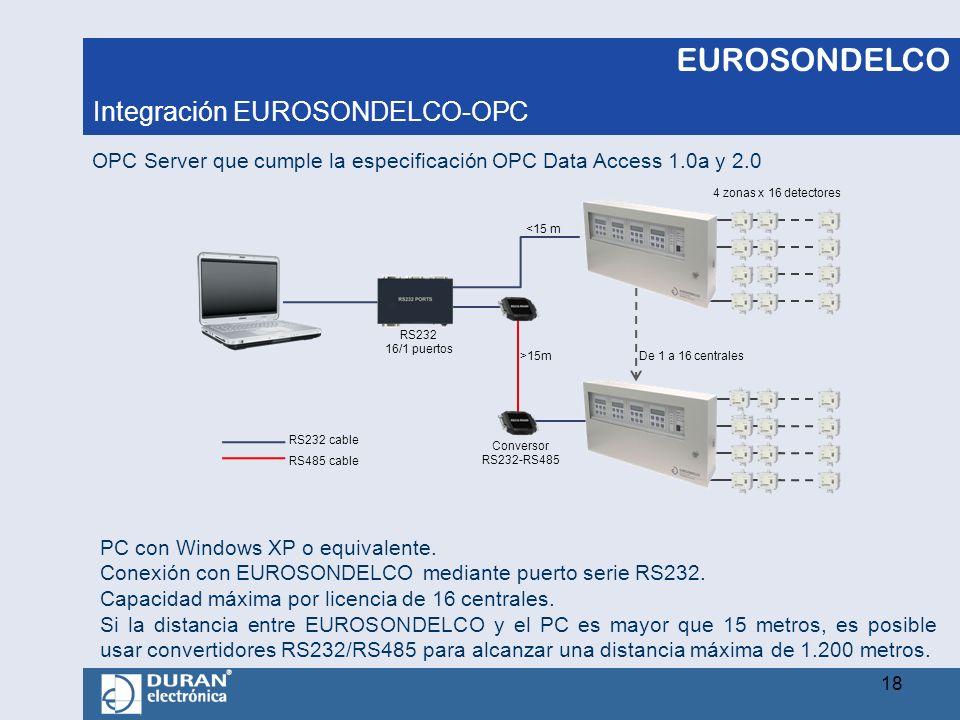 EUROSONDELCO Integración EUROSONDELCO-OPC 18 De 1 a 16 centrales 4 zonas x 16 detectores RS232 16/1 puertos OPC Server que cumple la especificación OP