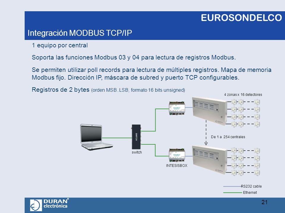 EUROSONDELCO Integración MODBUS TCP/IP 1 equipo por central Soporta las funciones Modbus 03 y 04 para lectura de registros Modbus. Se permiten utiliza