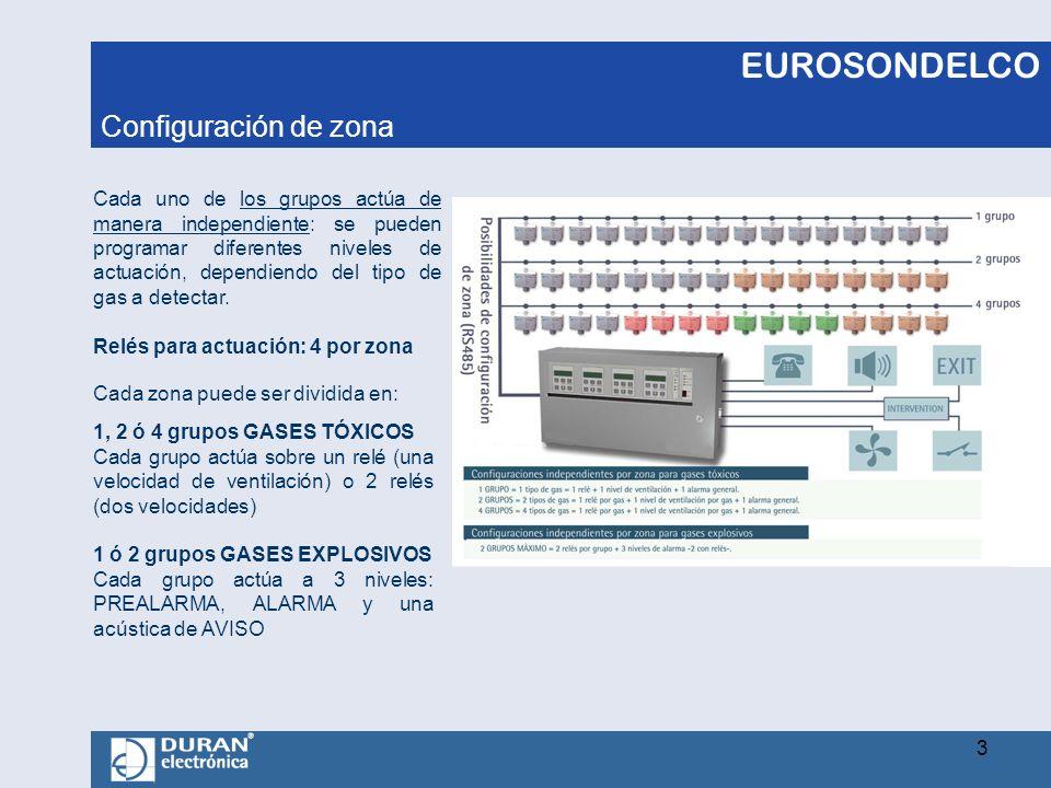 EUROSONDELCO Configuración de zona Cada uno de los grupos actúa de manera independiente: se pueden programar diferentes niveles de actuación, dependie