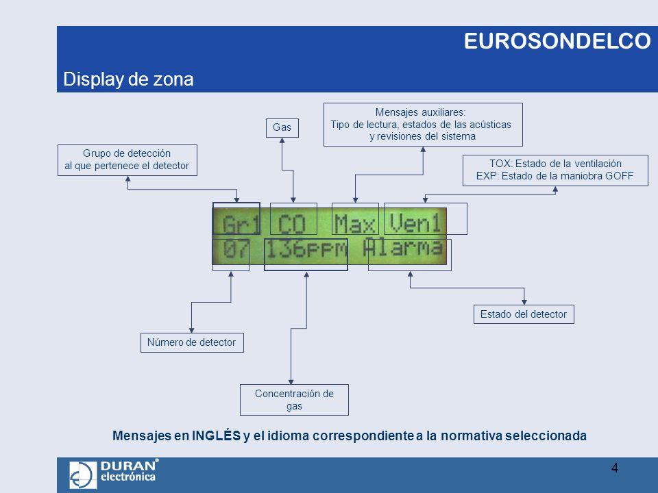 EUROSONDELCO Grupo de detección al que pertenece el detector Número de detector Concentración de gas Estado del detector TOX: Estado de la ventilación