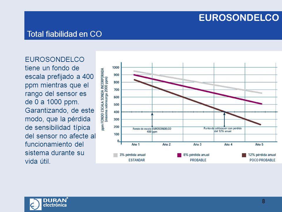 EUROSONDELCO EUROSONDELCO tiene un fondo de escala prefijado a 400 ppm mientras que el rango del sensor es de 0 a 1000 ppm. Garantizando, de este modo