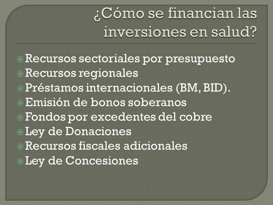 Recursos sectoriales por presupuesto Recursos regionales Préstamos internacionales (BM, BID).