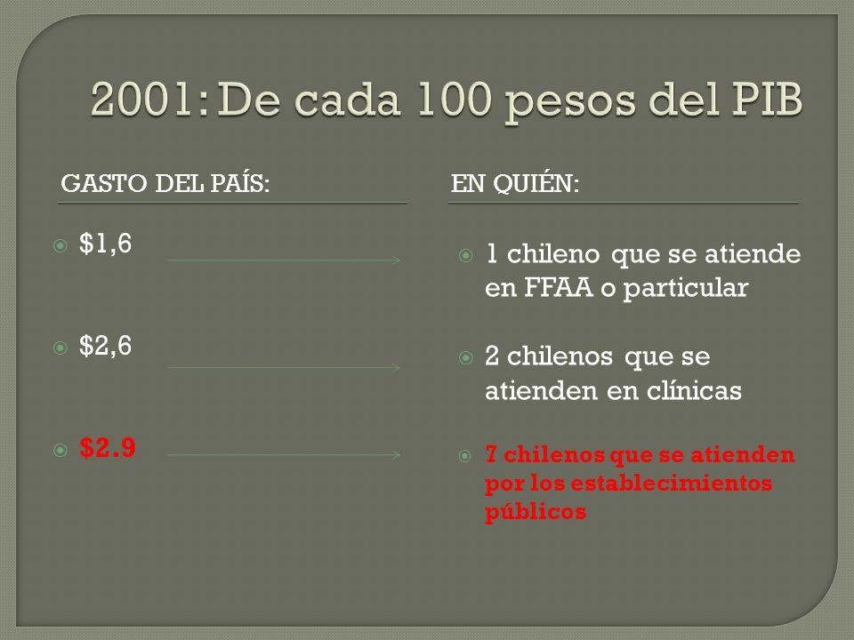 GASTO DEL PAÍS:EN QUIÉN: $1,6 $2,6 $2.9 1 chileno que se atiende en FFAA o particular 2 chilenos que se atienden en clínicas 7 chilenos que se atienden por los establecimientos públicos