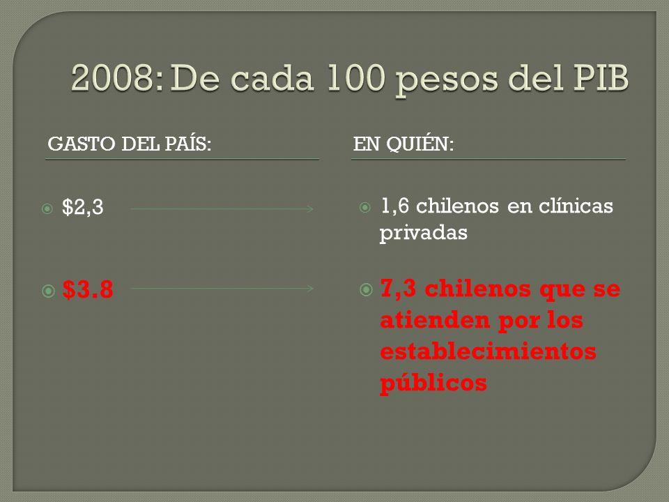 GASTO DEL PAÍS:EN QUIÉN: $2,3 $3.8 1,6 chilenos en clínicas privadas 7,3 chilenos que se atienden por los establecimientos públicos