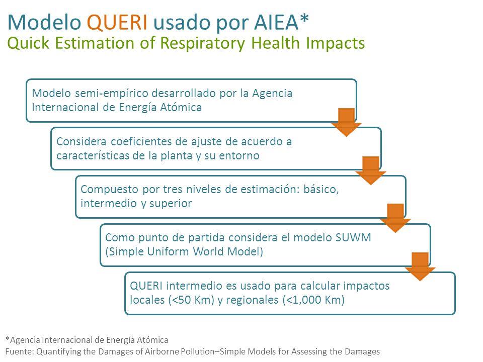Existen distintos modelos de QUERI Impacto (#casos) Altura de la chimenea (metros) Fuente: AIRPACTS, Equations for impact and damage cost assessments Información requerida Nosotros usaremos el intermedio