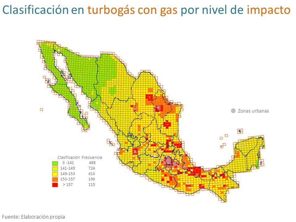 Valor promedio (pesos /Mwh)de las externalidades por tecnología para todo el país Fuente: Elaboración propia 21% 10%