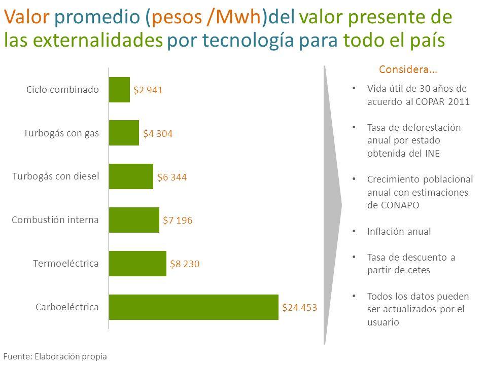 Valor de las externalidades (pesos /Mwh) por región con las tecnologías usadas por CFE Fuente: Elaboración propia 21% 10% El promedio nacional es de $260 pesos/Mwh (38% Cambio Climático, 56% Salud y 6% Biodiversidad)