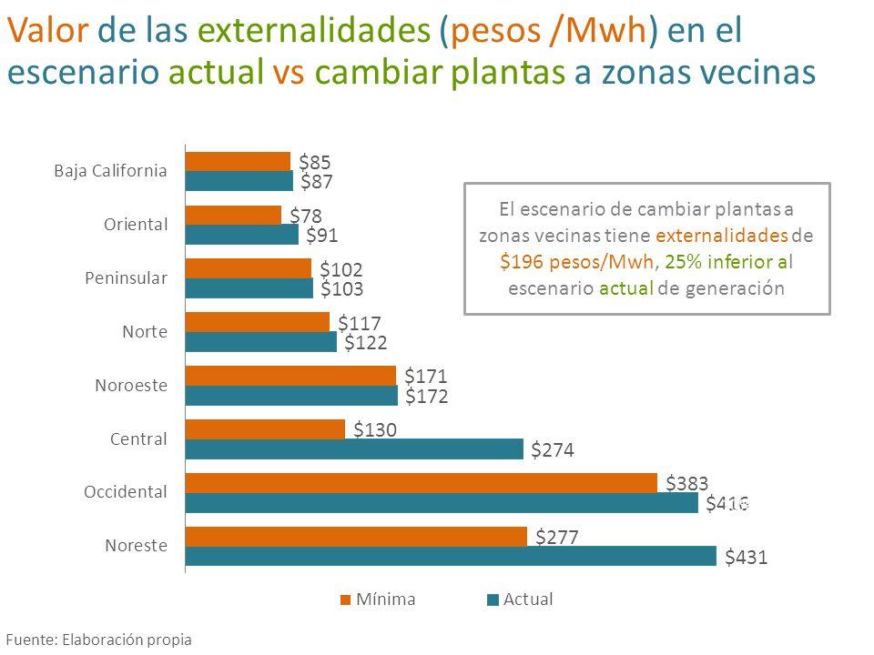 Incorporar externalidades (pesos/Mwh) hace más competitivas las energías renovables… Fuente: Elaboración propia con información de varias fuentes