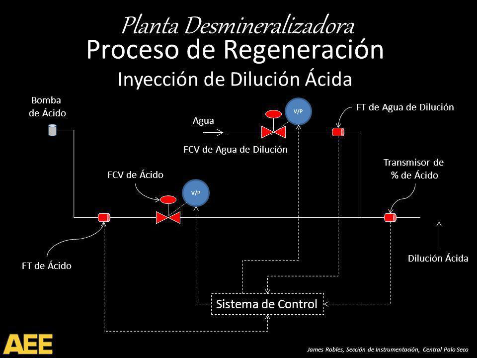 Planta Desmineralizadora James Robles, Sección de Instrumentación, Central Palo Seco Proceso de Regeneración Inyección de Dilución Ácida FT de Ácido FT de Agua de Dilución Transmisor de % de Ácido FCV de Ácido Dilución Ácida Agua Sistema de Control V/P FCV de Agua de Dilución V/P Bomba de Ácido