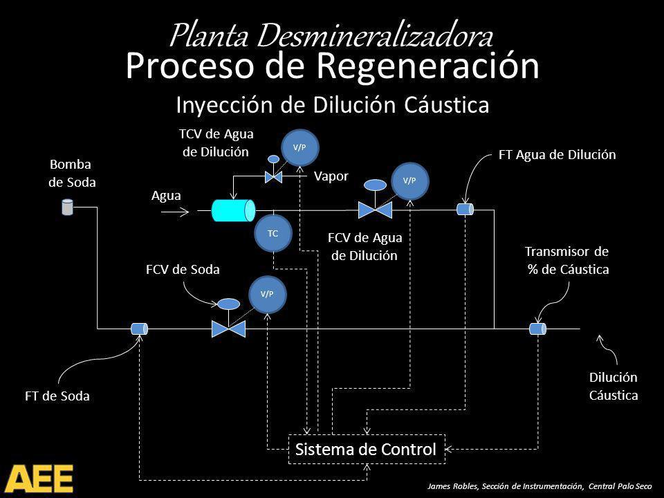 Planta Desmineralizadora James Robles, Sección de Instrumentación, Central Palo Seco Proceso de Regeneración Inyección de Dilución Cáustica FT de Soda FT Agua de Dilución Transmisor de % de Cáustica FCV de Soda Dilución Cáustica Sistema de Control V/P FCV de Agua de Dilución V/P Bomba de Soda Agua Vapor V/P TCV de Agua de Dilución TC