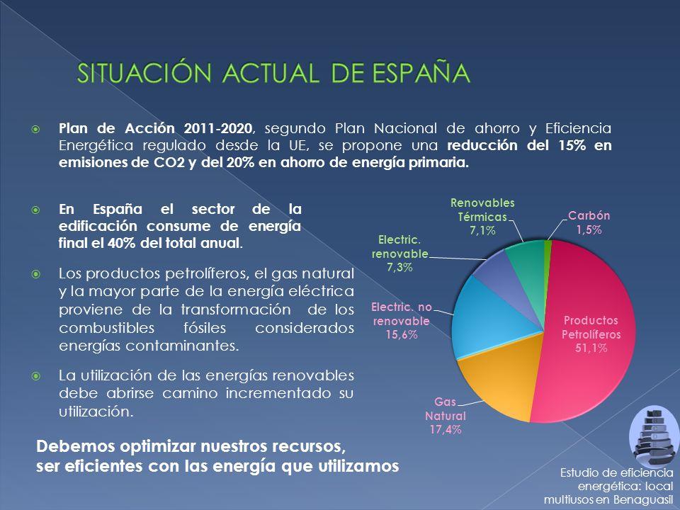 INTRODUCCIÓN Estudio de eficiencia energética: local multiusos en Benaguasil -SISTEMAS ACTIVOS -SISTEMAS PASIVOS CONCLUSIONES -CONSUMOS Y EMISIONES -ETIQUETA ENERGÉTICA OBJETIVOS PRESENTACIÓN DEL EDIFICIO ESTUDIO INICIAL DE EFICIENCIA ENERGÉTICA PROPUESTAS DE MEJORA -SITUACIÓN ACTUAL EN ESPAÑA