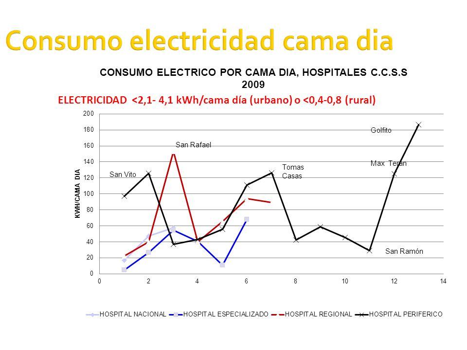 Consumo electricidad cama dia ELECTRICIDAD <2,1- 4,1 kWh/cama día (urbano) o <0,4-0,8 (rural)