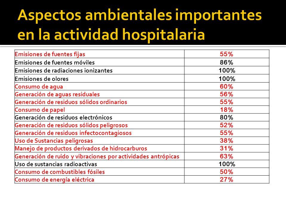 Desechos hospitalarios: 25-40% bioinfecciosos ~6500 camas, 2-2,5 kg/cama, 13 a 16 ton diarias, 3,5 a 5,6 ton diarias de bioinfecciosos Principio de proximidad Confusión perversa de la finalidad del tratamiento de los desechos bionfecciosos Tratamiento en servicios privados $ 9 000 diarios (costo de centro de acopio con autoclave $ 60 000) Tratamiento por autoclavado en los establecimientos de salud en un 60% Valorización de los residuos sólido (3 R)