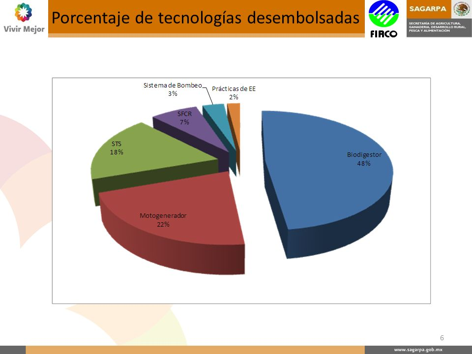 Porcentaje de tecnologías desembolsadas 6