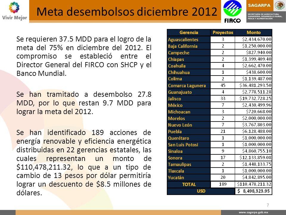 Meta desembolsos diciembre 2012 Se requieren 37.5 MDD para el logro de la meta del 75% en diciembre del 2012.