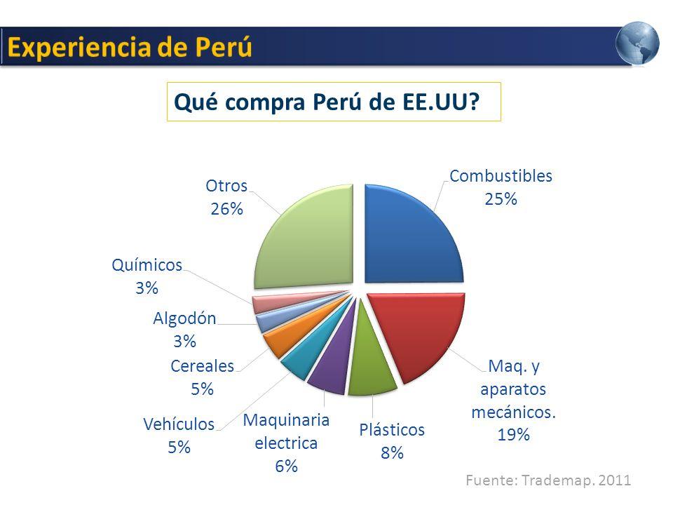 Qué compra Perú de EE.UU? Fuente: Trademap. 2011