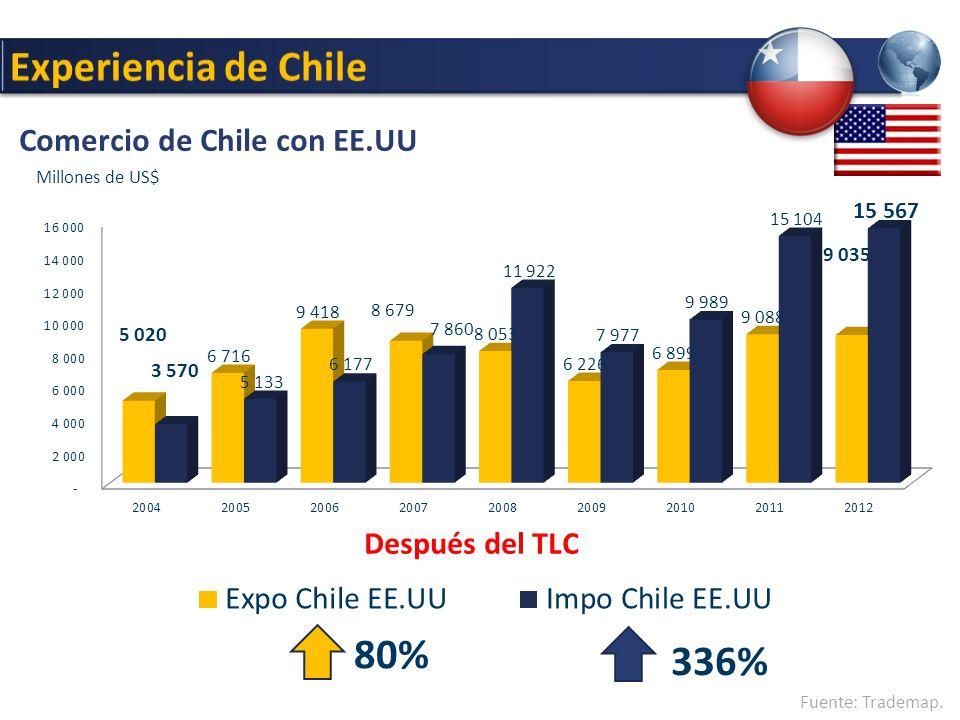 Comercio de Chile con EE.UU Después del TLC Fuente: Trademap. 336% 80% Millones de US$