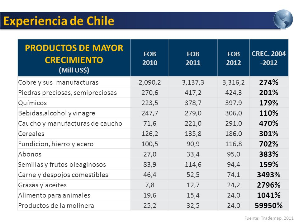 PRODUCTOS DE MAYOR CRECIMIENTO (Mill US$) FOB 2010 FOB 2011 FOB 2012 CREC.