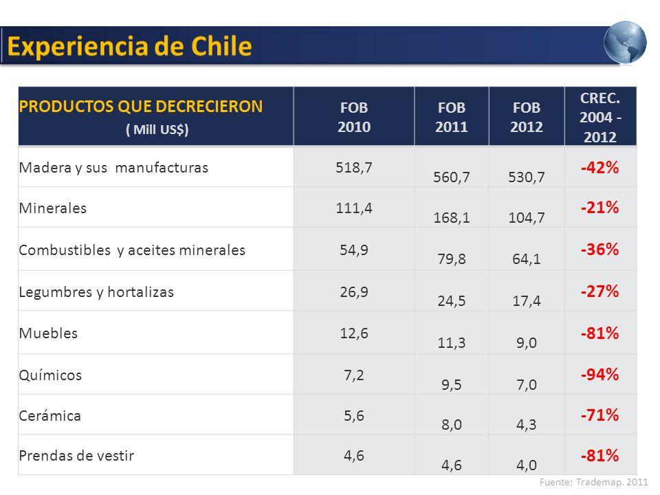PRODUCTOS QUE DECRECIERON ( Mill US$) FOB 2010 FOB 2011 FOB 2012 CREC.