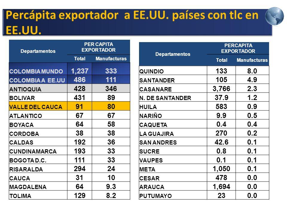 Departamentos PER CAPITA EXPORTADOR TotalManufacturas COLOMBIA MUNDO 1,237333 COLOMBIA A EE.UU 486111 ANTIOQUIA 428346 BOLIVAR 43189 VALLE DEL CAUCA 9180 ATLANTICO 67 BOYACA 6458 CORDOBA 38 CALDAS 19236 CUNDINAMARCA 19333 BOGOTA D.C.