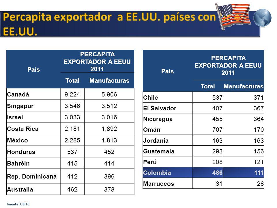 Fuente: USITC País PERCAPITA EXPORTADOR A EEUU 2011 TotalManufacturas Canadá9,2245,906 Singapur3,5463,512 Israel3,0333,016 Costa Rica2,1811,892 México2,2851,813 Honduras537452 Bahréin415414 Rep.