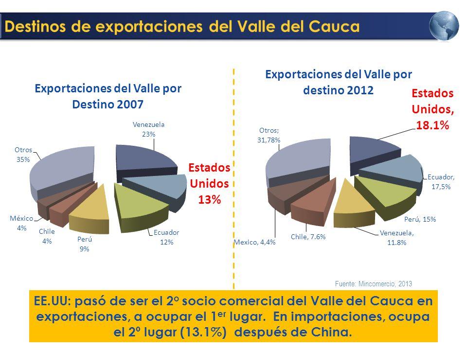 Fuente: Mincomercio, 2013 EE.UU: pasó de ser el 2 o socio comercial del Valle del Cauca en exportaciones, a ocupar el 1 er lugar.