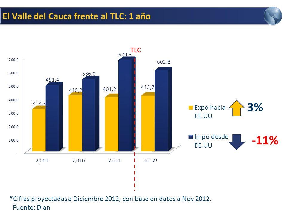 -11% 3% *Cifras proyectadas a Diciembre 2012, con base en datos a Nov 2012. Fuente: Dian TLC